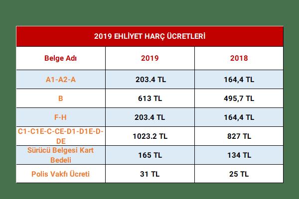 Ehliyet harç ücretleri 2019