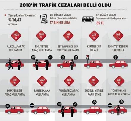trafik cezalar 441x410 - 2018 Trafik Cezaları
